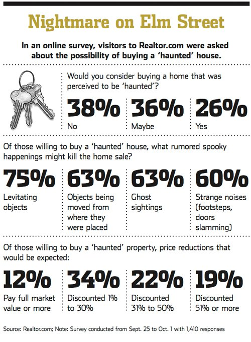 Haunted House Selling? Might be Tough – WSJ